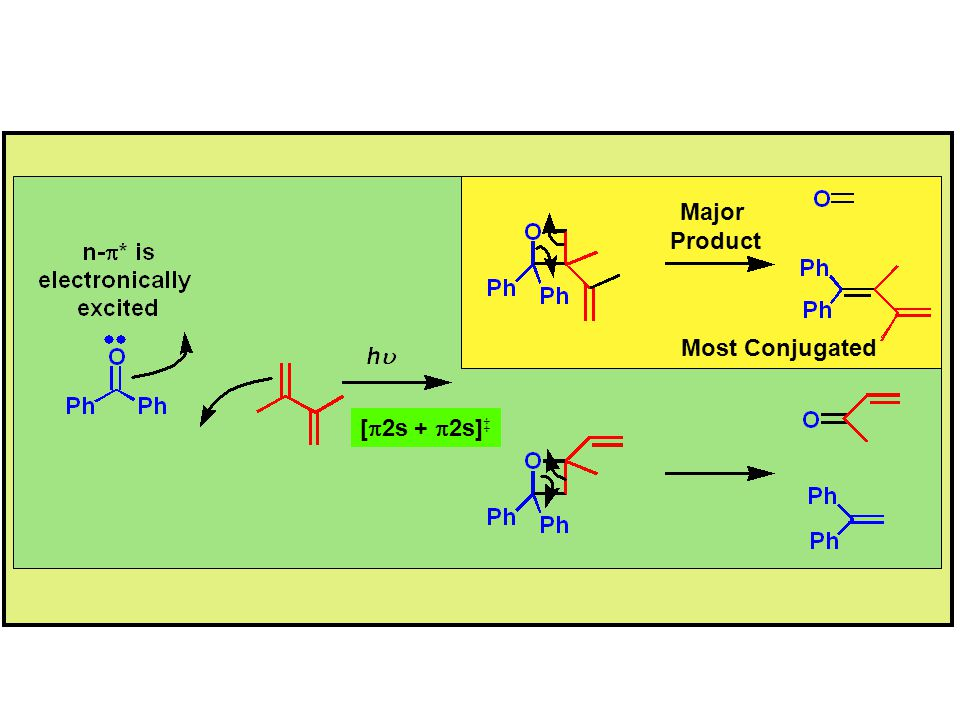 Major Product [p2s + p2s]‡ Most Conjugated